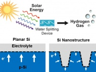 Photoelectrochemical water splitting employing a Si nanostructure