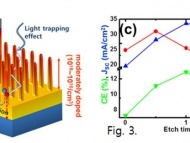 A Highly Efficient (12.8%) Si Nanowire Solar Cell Improved by Self-Aligned Selective Emitter