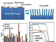Upgraded Silicon Nanowires by Metal-Assisted Etching of Metallurgical Silicon A New Route to Nanostructured Solar-Grade Silicon