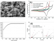 A new synthetic route to hollow Co3O4 octahedra for supercapacitor applications